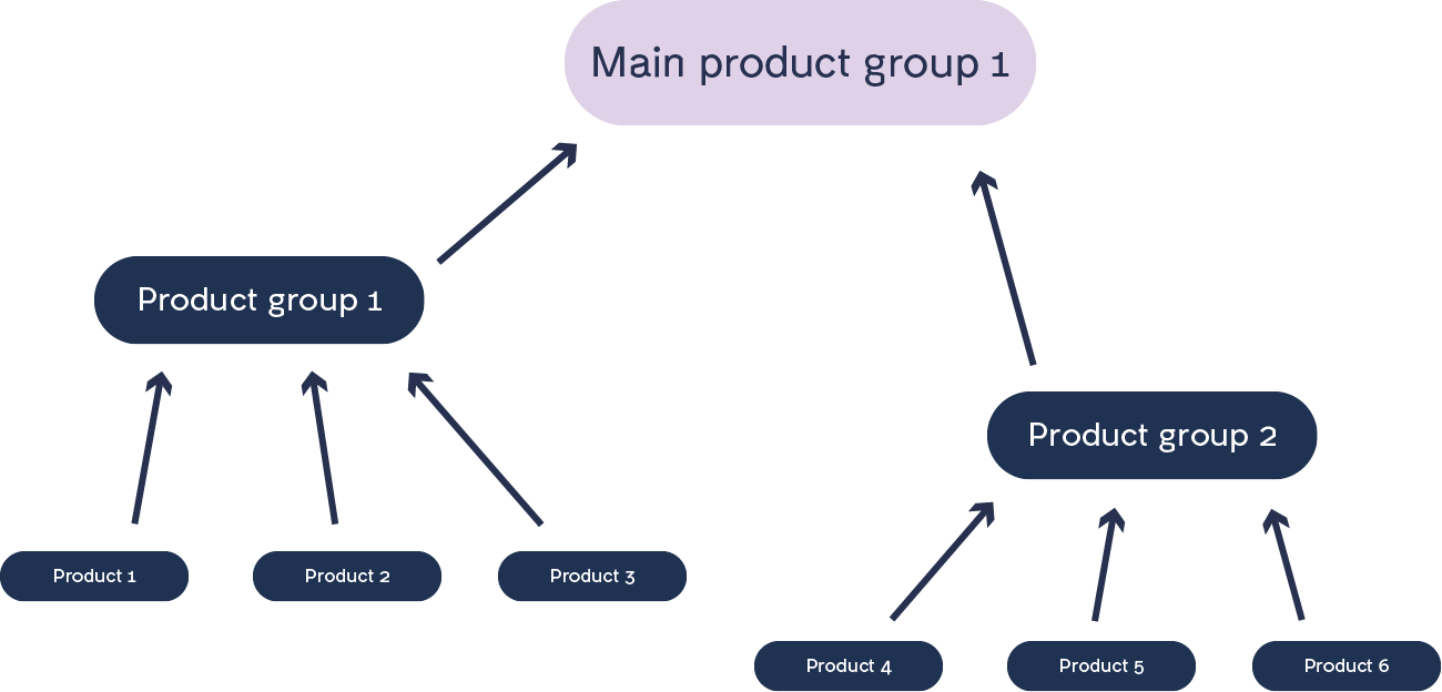 Main_product_groups.png