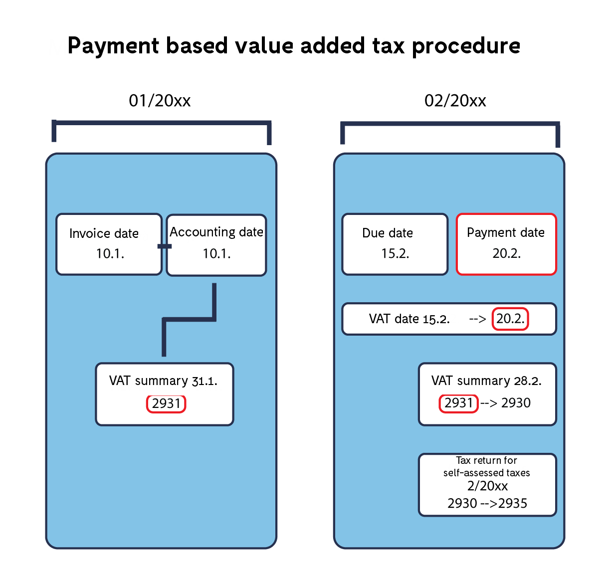 Payment_based_VAT_summarized_2.png