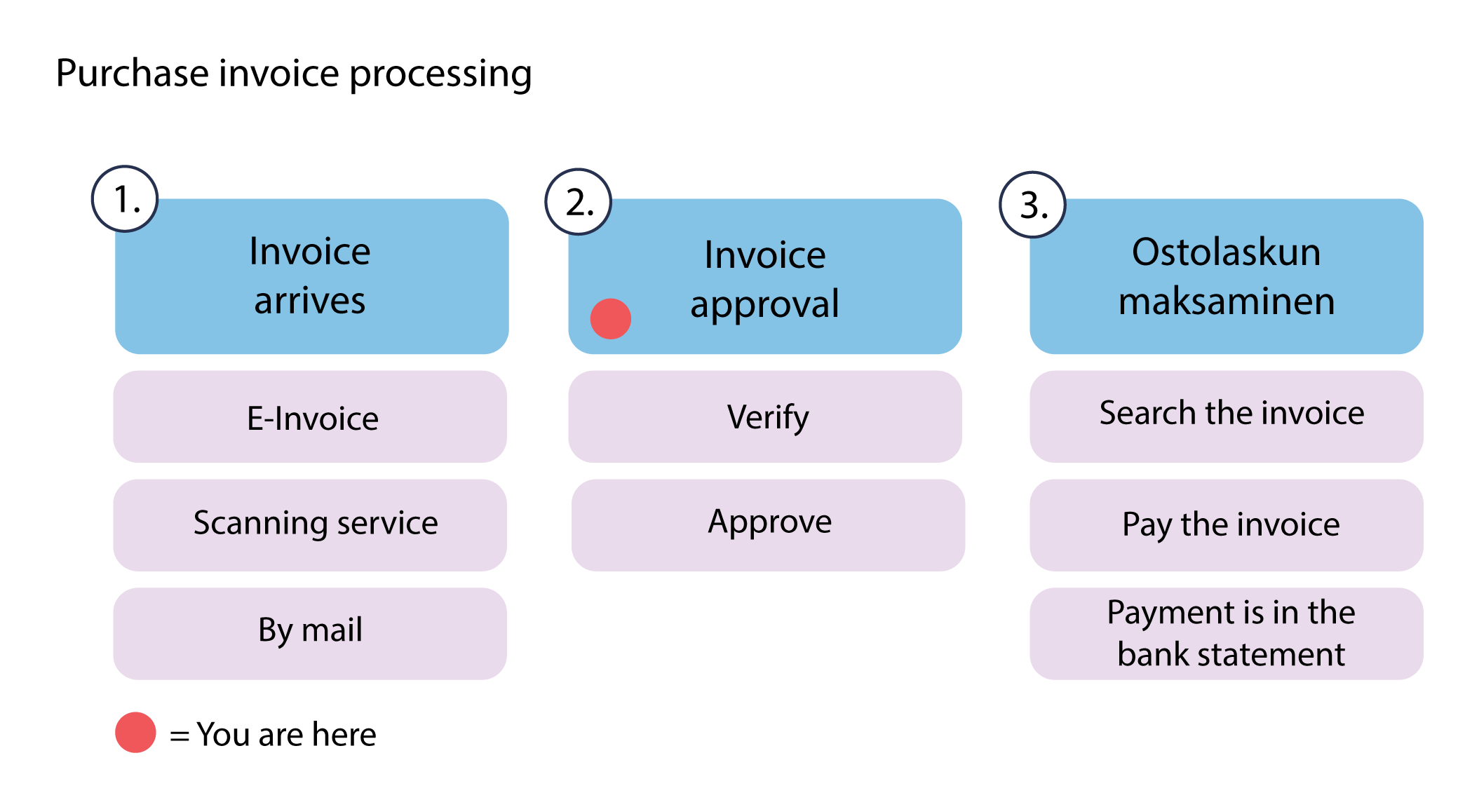 Ostolaskun_prosessi_Purchase_invoice_processing_3.png