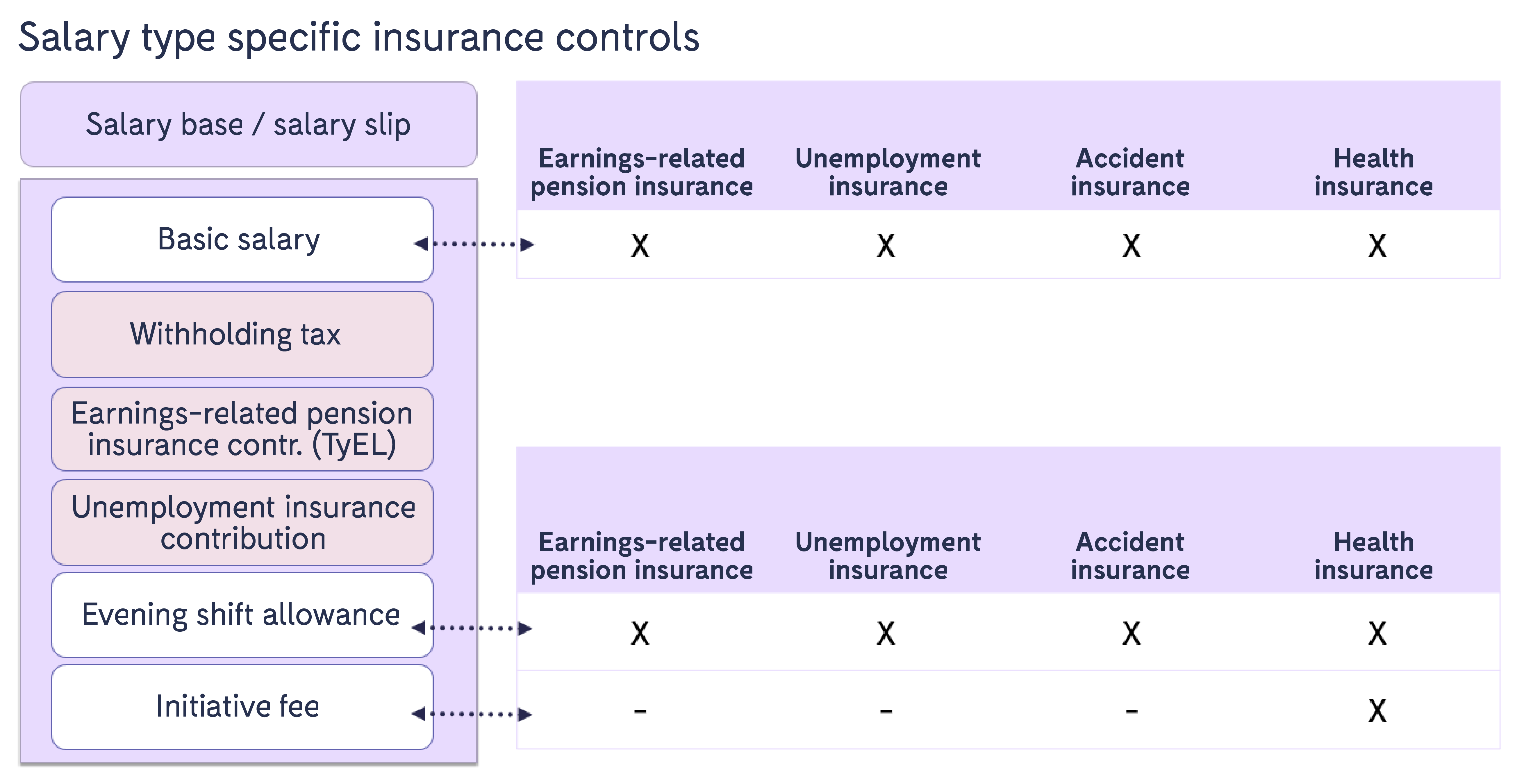 The_controls_of_insurance_with_salary_types_2.png