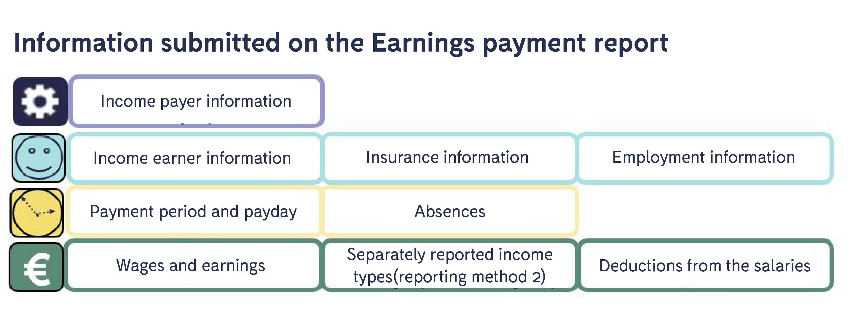 Information_submitted_on_the_Earnings_payment_report.png