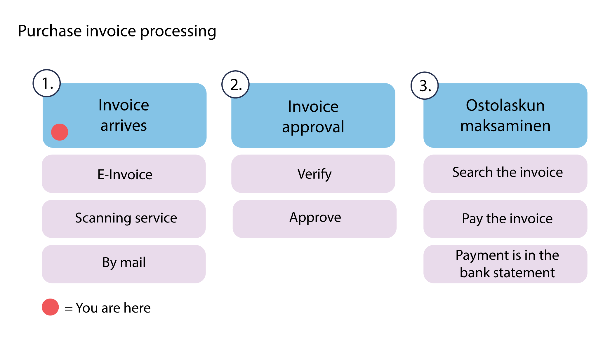 Ostolaskun_prosessi_Purchase_invoice_processing_2.png