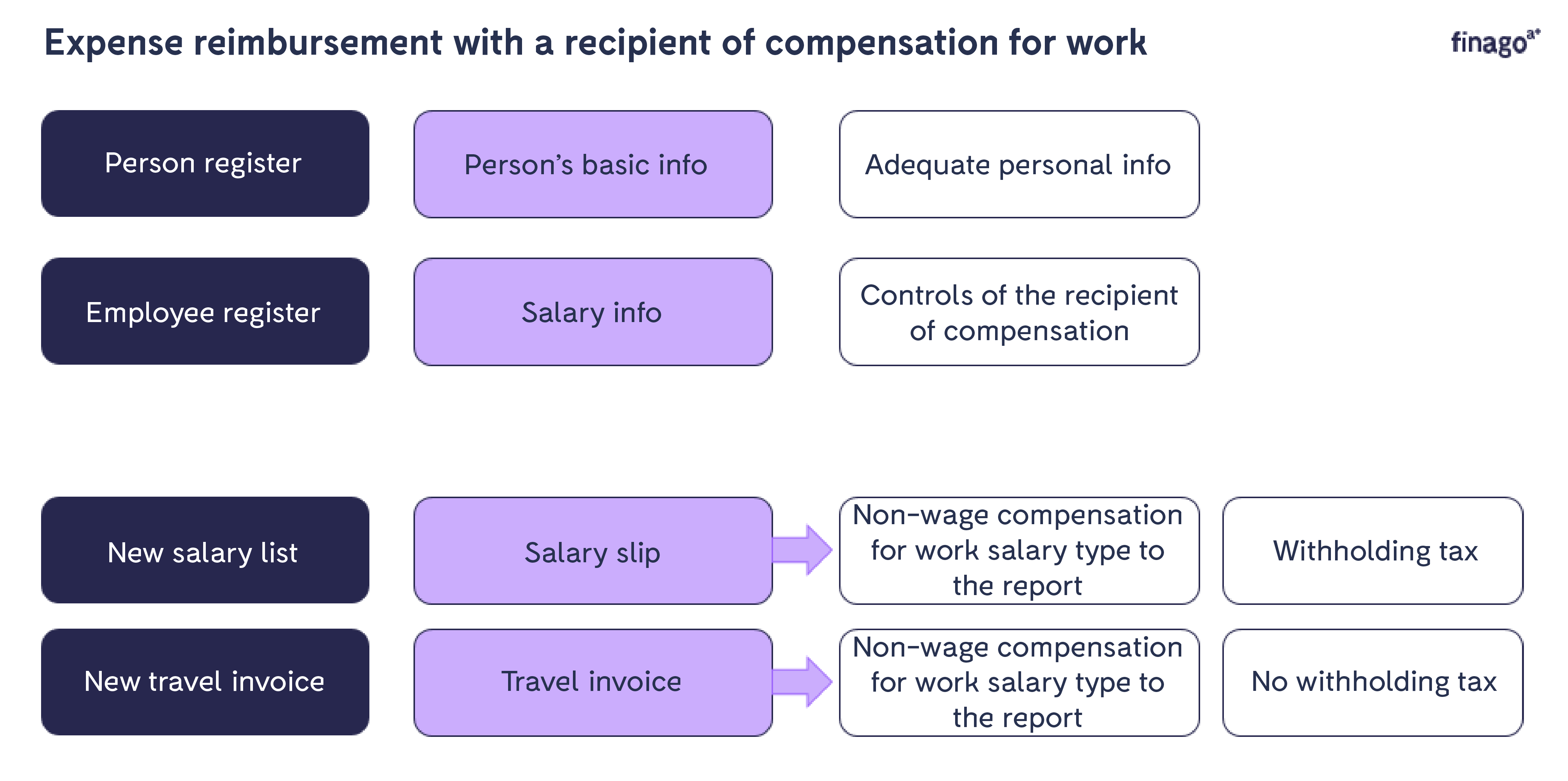 Expense_reimbursement_with_a_recipient_of_compensation_for_work_1.png